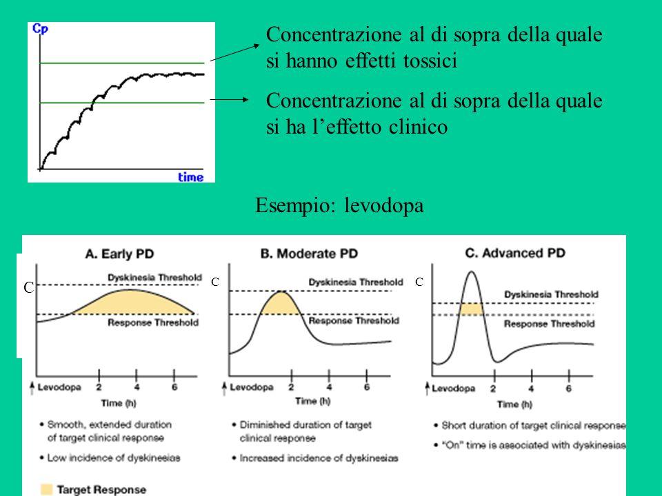 Concentrazione al di sopra della quale si hanno effetti tossici Concentrazione al di sopra della quale si ha leffetto clinico Esempio: levodopa C CC