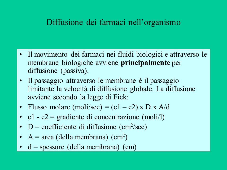 Diffusione dei farmaci nellorganismo Il movimento dei farmaci nei fluidi biologici e attraverso le membrane biologiche avviene principalmente per diff