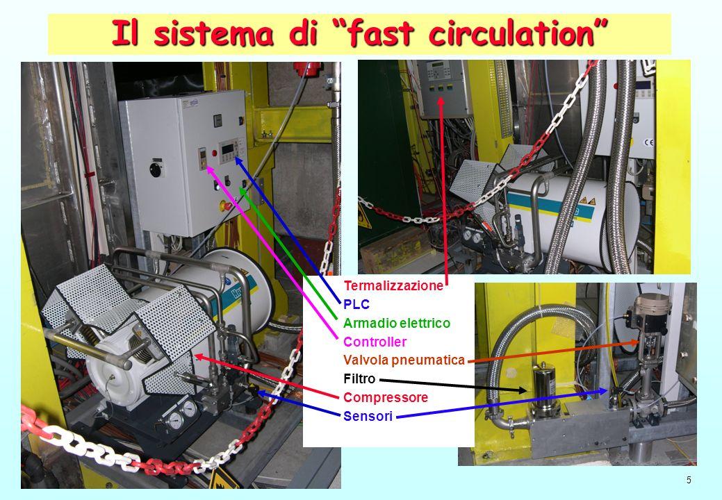 5 Il sistema di fast circulation Termalizzazione PLC Armadio elettrico Controller Valvola pneumatica Filtro Compressore Sensori