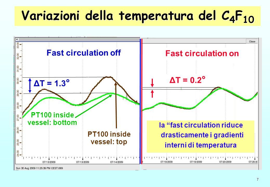 7 Variazioni della temperatura del C 4 F 10 Fast circulation off ΔT = 1.3 ° PT100 inside vessel: top PT100 inside vessel: bottom Fast circulation on ΔT = 0.2 ° la fast circulation riduce drasticamente i gradienti interni di temperatura