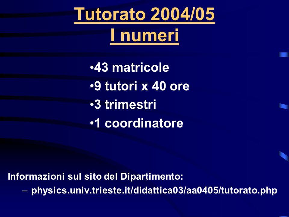 Tutorato 2004/05 I numeri Informazioni sul sito del Dipartimento: –physics.univ.trieste.it/didattica03/aa0405/tutorato.php 43 matricole 9 tutori x 40 ore 3 trimestri 1 coordinatore