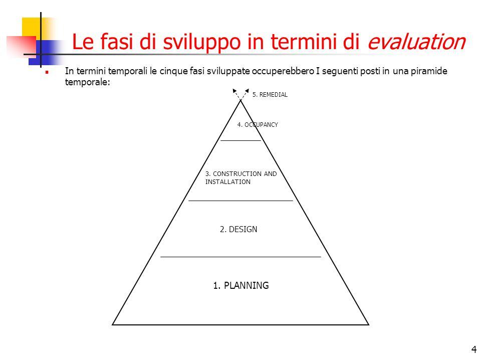 4 Le fasi di sviluppo in termini di evaluation In termini temporali le cinque fasi sviluppate occuperebbero I seguenti posti in una piramide temporale