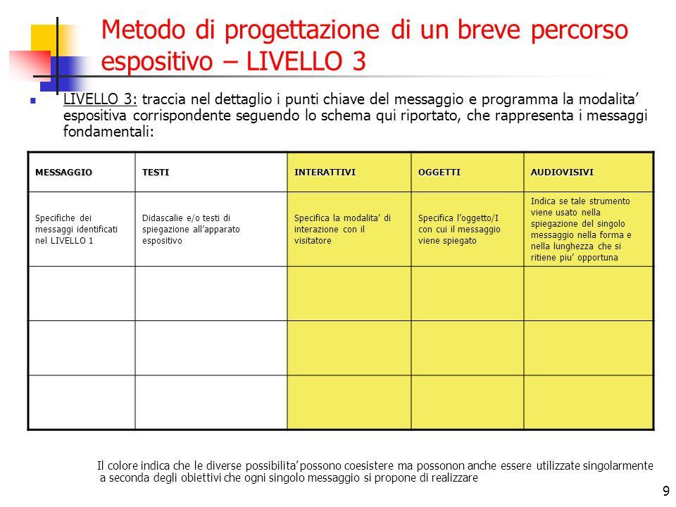 9 Metodo di progettazione di un breve percorso espositivo – LIVELLO 3 LIVELLO 3: traccia nel dettaglio i punti chiave del messaggio e programma la mod