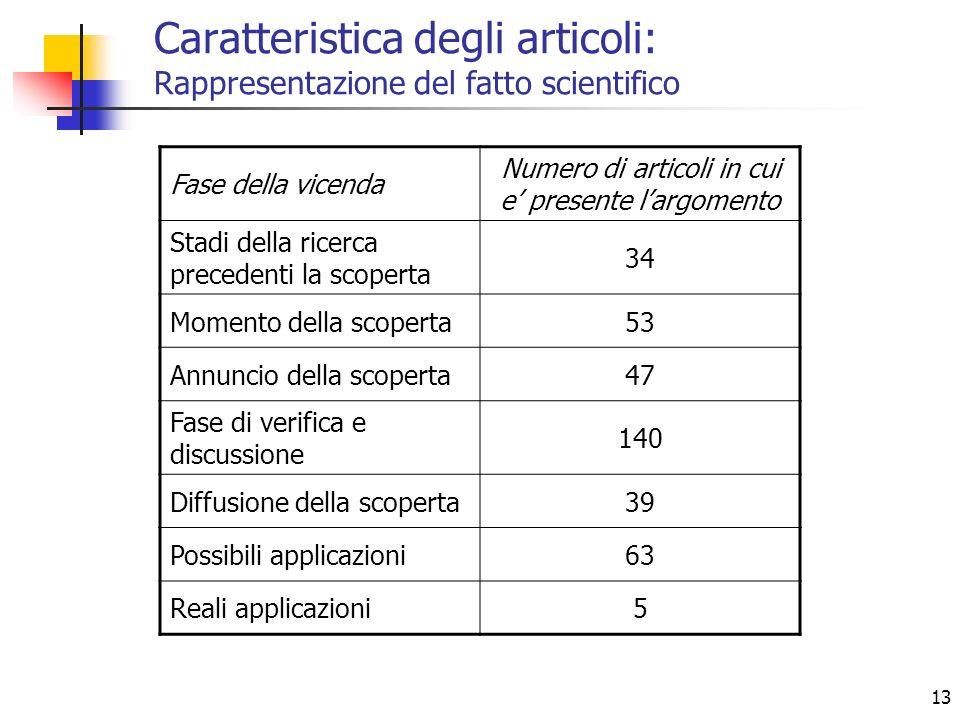 13 Caratteristica degli articoli: Rappresentazione del fatto scientifico Fase della vicenda Numero di articoli in cui e presente largomento Stadi dell