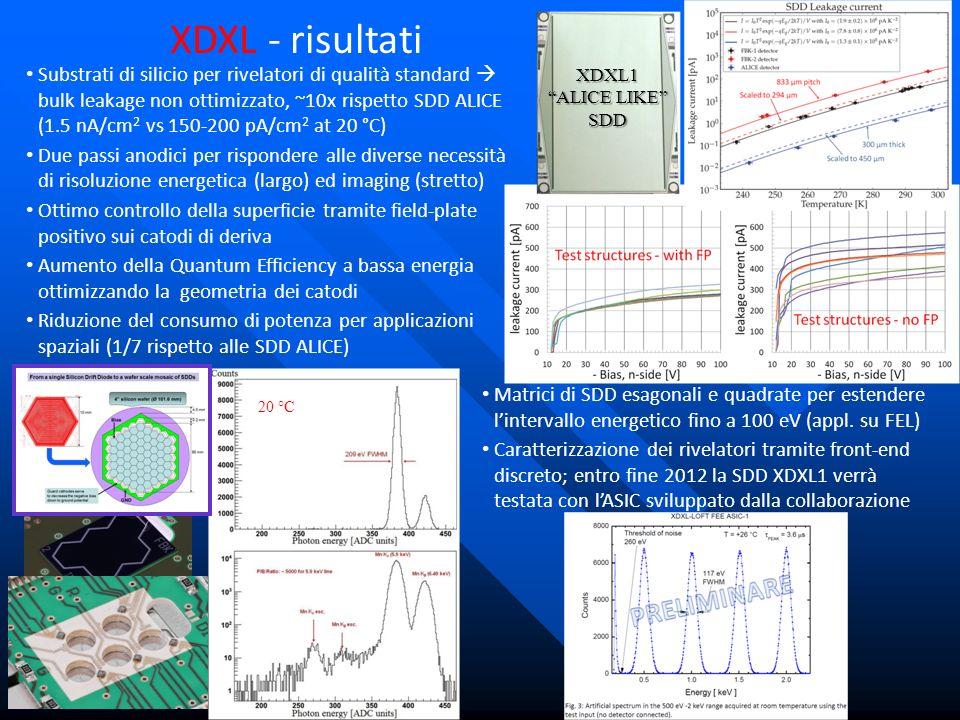 XDXL - risultati Substrati di silicio per rivelatori di qualità standard bulk leakage non ottimizzato, ~10x rispetto SDD ALICE (1.5 nA/cm 2 vs 150-200 pA/cm 2 at 20 °C) Due passi anodici per rispondere alle diverse necessità di risoluzione energetica (largo) ed imaging (stretto) Ottimo controllo della superficie tramite field-plate positivo sui catodi di deriva Aumento della Quantum Efficiency a bassa energia ottimizzando la geometria dei catodi Riduzione del consumo di potenza per applicazioni spaziali (1/7 rispetto alle SDD ALICE) Matrici di SDD esagonali e quadrate per estendere lintervallo energetico fino a 100 eV (appl.