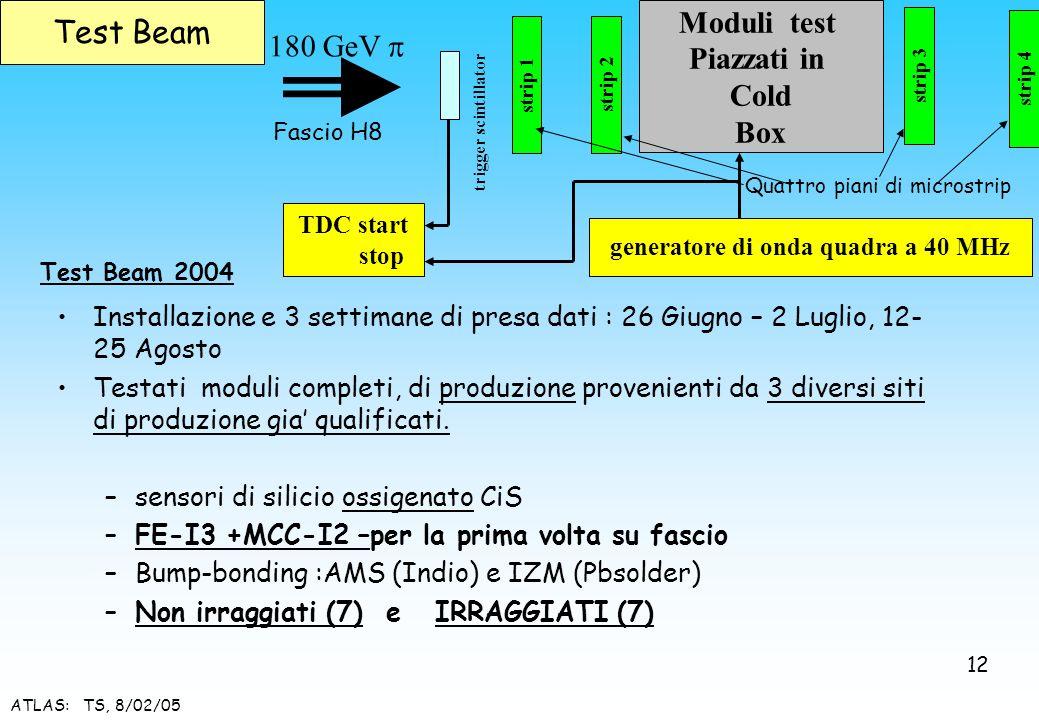ATLAS: TS, 8/02/05 Installazione e 3 settimane di presa dati : 26 Giugno – 2 Luglio, 12- 25 Agosto Testati moduli completi, di produzione provenienti
