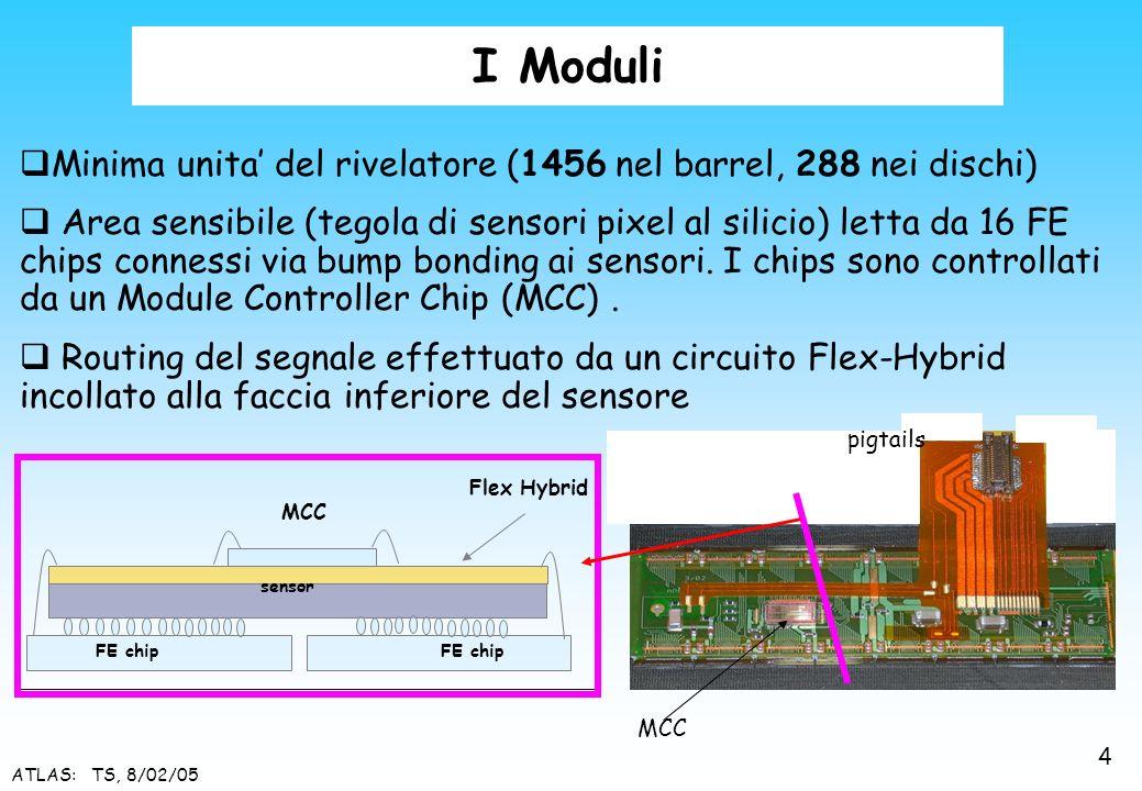 ATLAS: TS, 8/02/05 Minima unita del rivelatore (1456 nel barrel, 288 nei dischi) Area sensibile (tegola di sensori pixel al silicio) letta da 16 FE ch