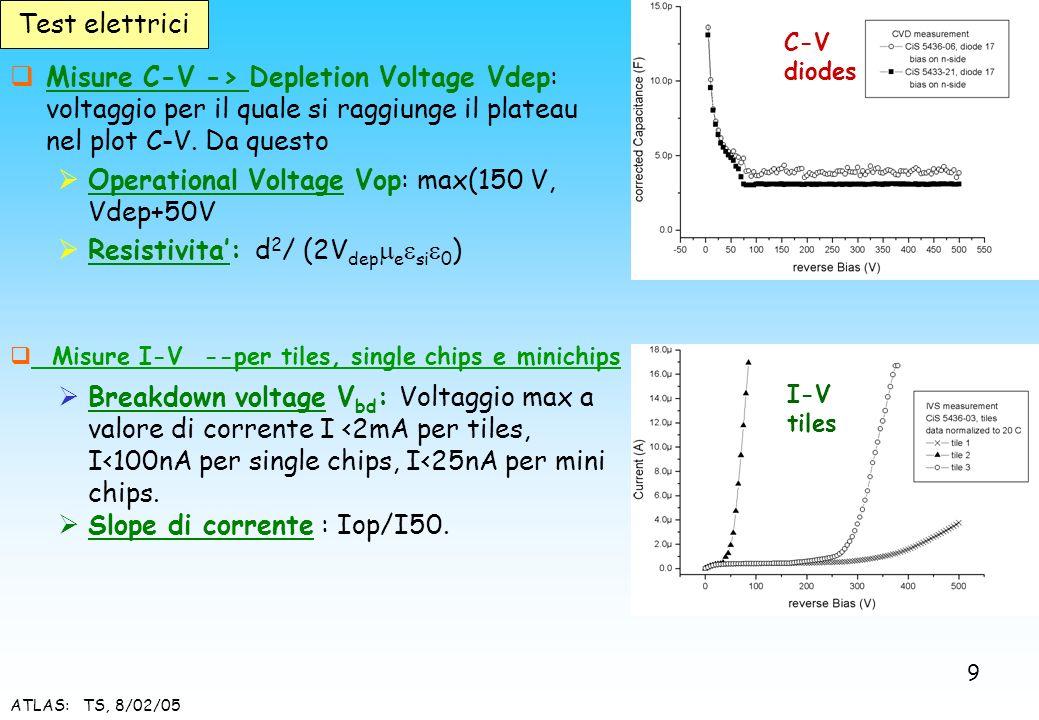 ATLAS: TS, 8/02/05 Misure C-V -> Depletion Voltage Vdep: voltaggio per il quale si raggiunge il plateau nel plot C-V. Da questo Operational Voltage Vo