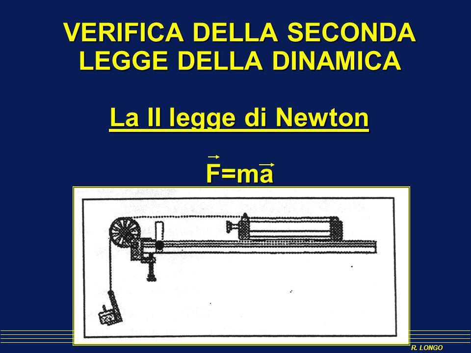 R. LONGO VERIFICA DELLA SECONDA LEGGE DELLA DINAMICA La II legge di Newton F=ma