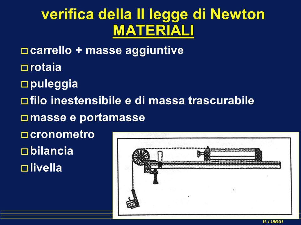 R. LONGO MATERIALI verifica della II legge di Newton MATERIALI carrello + masse aggiuntive rotaia puleggia filo inestensibile e di massa trascurabile