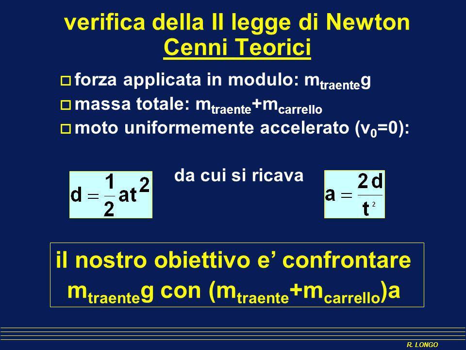 R. LONGO verifica della II legge di Newton Cenni Teorici forza applicata in modulo: m traente g massa totale: m traente +m carrello moto uniformemente