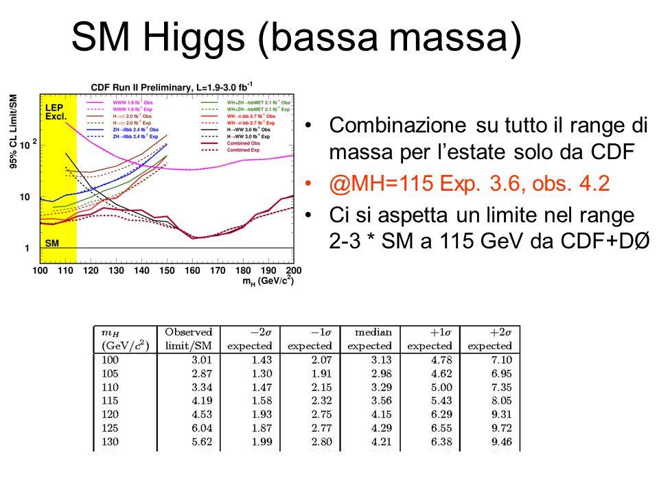 SM Higgs (bassa massa) Combinazione su tutto il range di massa per lestate solo da CDF @MH=115 Exp.