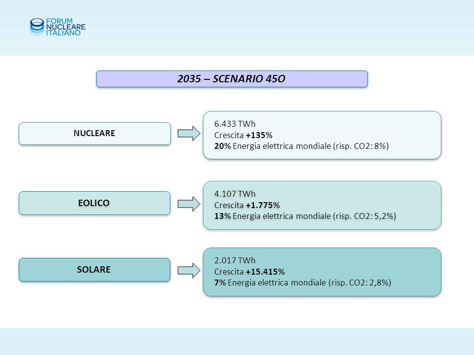 2035 – SCENARIO 45O EOLICO 6.433 TWh Crescita +135% 20% Energia elettrica mondiale (risp.