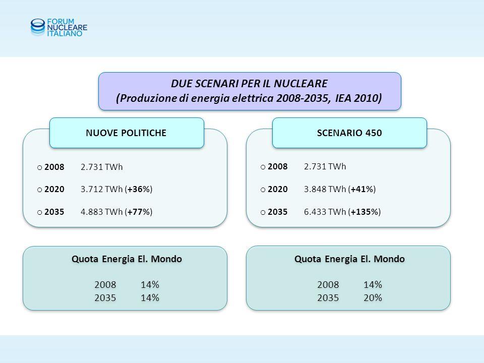 DUE SCENARI PER IL NUCLEARE (Produzione di energia elettrica 2008-2035, IEA 2010) DUE SCENARI PER IL NUCLEARE (Produzione di energia elettrica 2008-2035, IEA 2010) o 2008 2.731 TWh o 2020 3.712 TWh (+36%) o 2035 4.883 TWh (+77%) o 2008 2.731 TWh o 2020 3.712 TWh (+36%) o 2035 4.883 TWh (+77%) o 2008 2.731 TWh o 2020 3.848 TWh (+41%) o 2035 6.433 TWh (+135%) o 2008 2.731 TWh o 2020 3.848 TWh (+41%) o 2035 6.433 TWh (+135%) SCENARIO 450 Quota Energia El.