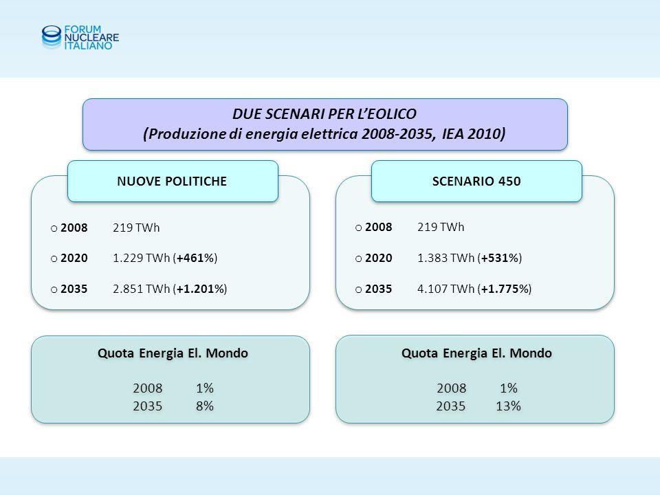 DUE SCENARI PER IL SOLE (Produzione di energia elettrica 2008-2035, IEA 2010) o 2008 13 TWh o 2020 186 TWh (+1.330%) o 2035 972 TWh (+7.376%) o 2008 13 TWh o 2020 186 TWh (+1.330%) o 2035 972 TWh (+7.376%) o 2008 13 TWh o 2020 308 TWh (+2.269%) o 2035 2.017 TWh (+15.415%) o 2008 13 TWh o 2020 308 TWh (+2.269%) o 2035 2.017 TWh (+15.415%) NUOVE POLITICHE SCENARIO 450 Quota Energia El.