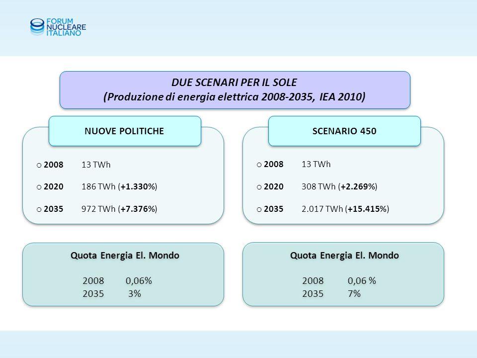 2035: SOLE/VENTO vs.NUCLEARE Nucleare 4.883 TWh Crescita +77% 14% En.
