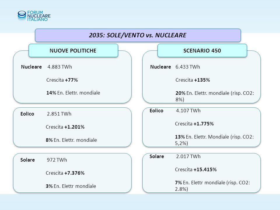 2035: SOLE/VENTO vs. NUCLEARE Nucleare 4.883 TWh Crescita +77% 14% En.