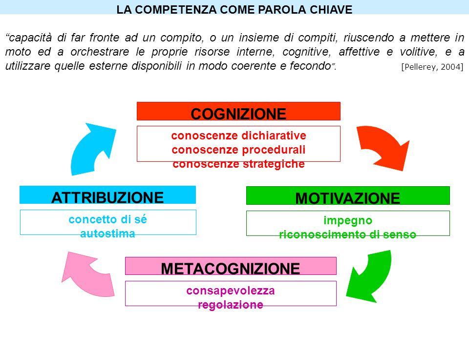 COGNIZIONE METACOGNIZIONE MOTIVAZIONE ATTRIBUZIONE conoscenze dichiarative conoscenze procedurali conoscenze strategiche impegno riconoscimento di sen