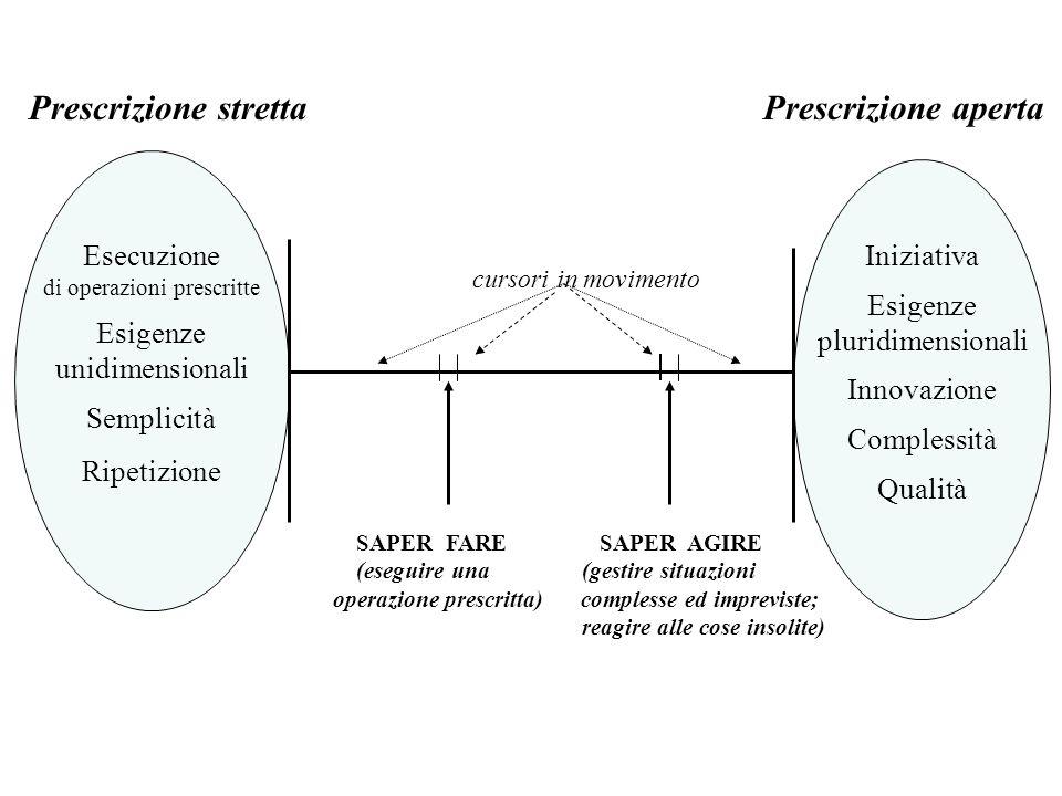 Esecuzione di operazioni prescritte Esigenze unidimensionali Semplicità Ripetizione Iniziativa Esigenze pluridimensionali Innovazione Complessità Qual