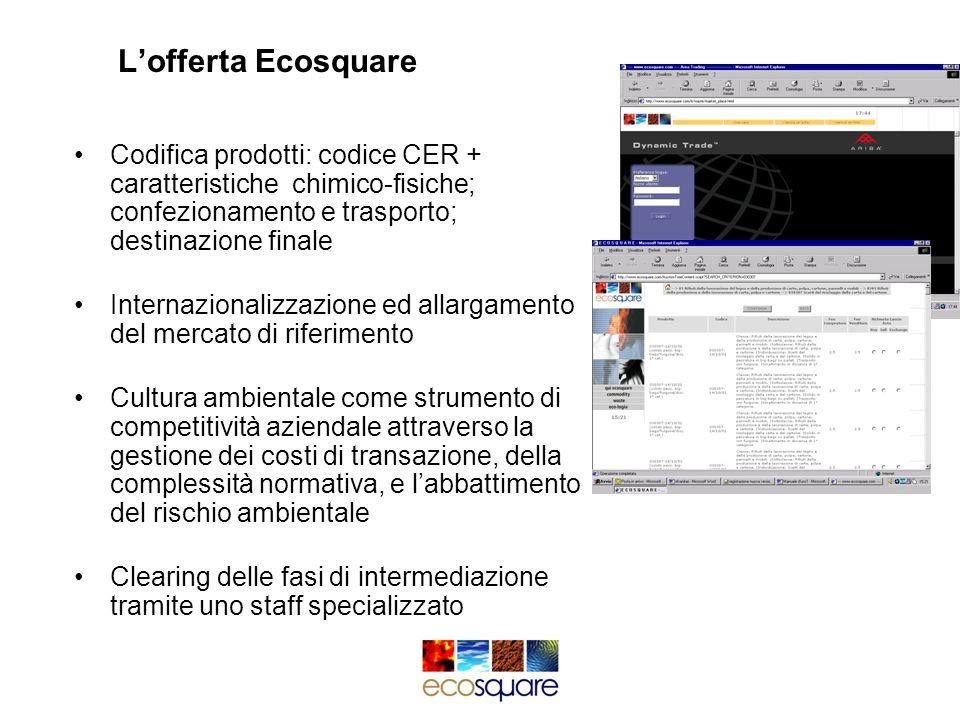 Lofferta Ecosquare Codifica prodotti: codice CER + caratteristiche chimico-fisiche; confezionamento e trasporto; destinazione finale Internazionalizza