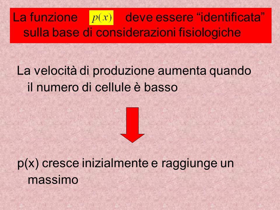 La velocità di produzione aumenta quando il numero di cellule è basso La funzione deve essere identificata sulla base di considerazioni fisiologiche p