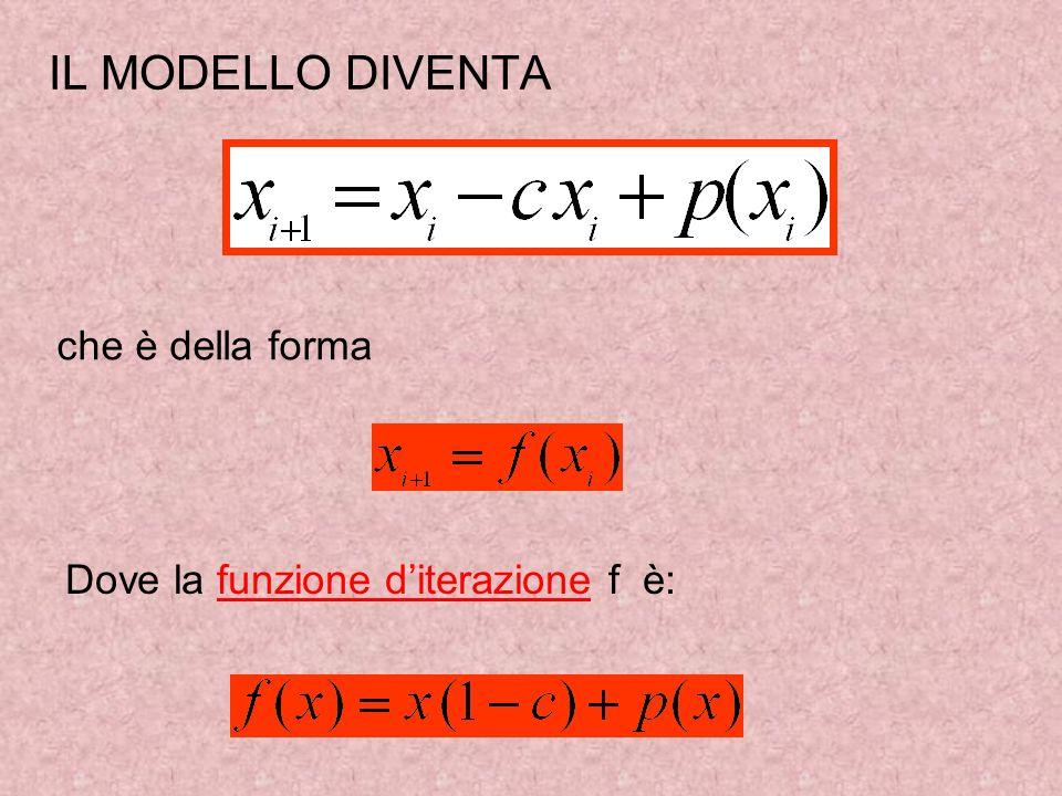 IL MODELLO DIVENTA che è della forma Dove la funzione diterazione f è: