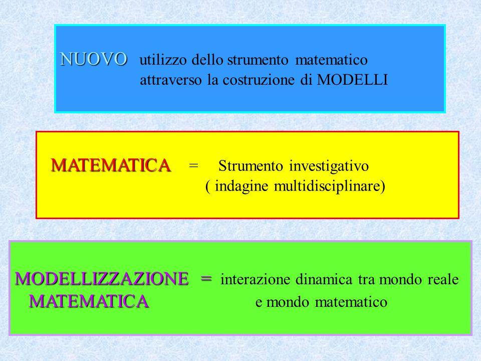 MATEMATICA MATEMATICA = Strumento investigativo ( indagine multidisciplinare) MODELLIZZAZIONE = MODELLIZZAZIONE = interazione dinamica tra mondo reale