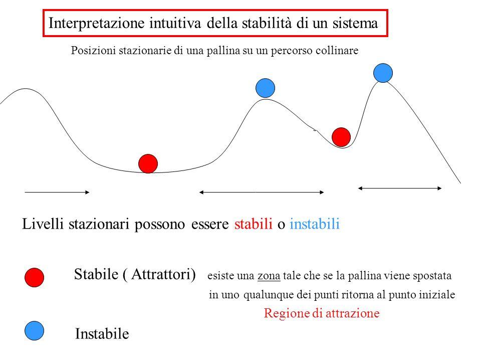 Livelli stazionari possono essere stabili o instabili Posizioni stazionarie di una pallina su un percorso collinare Stabile ( Attrattori) esiste una z