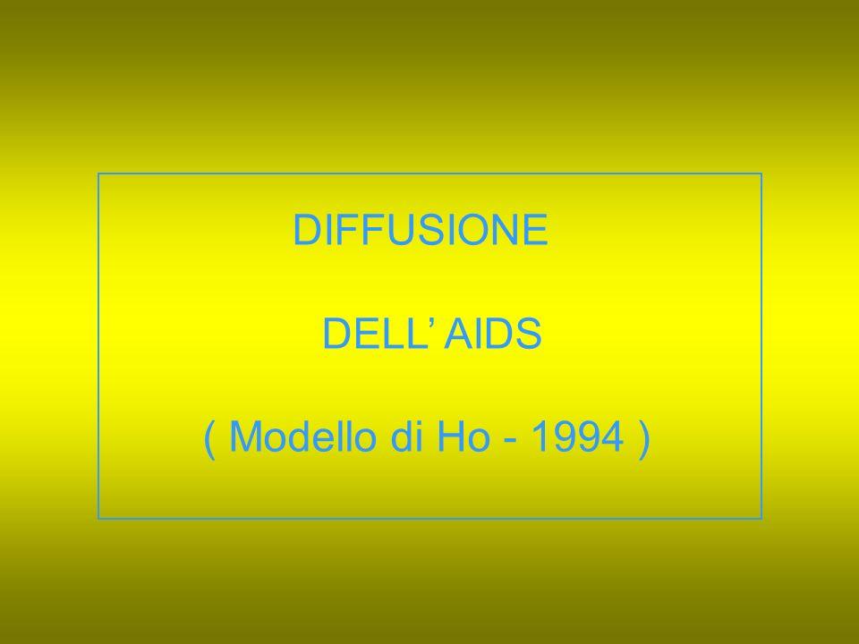 DIFFUSIONE DELL AIDS ( Modello di Ho - 1994 )