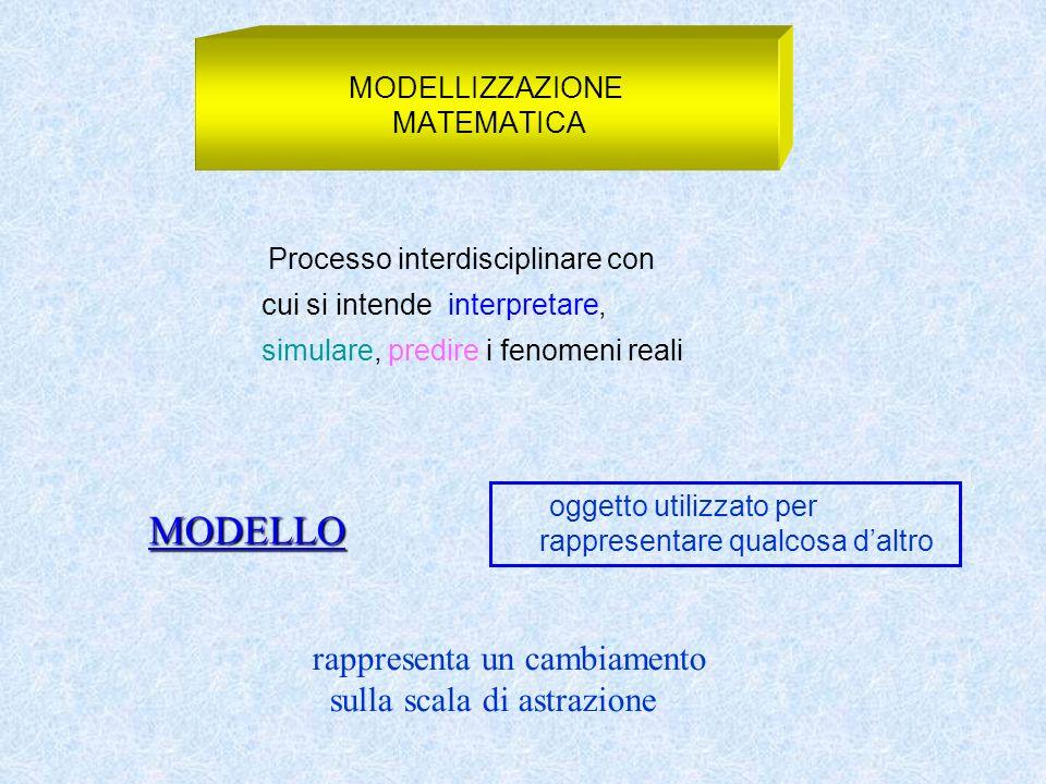 Processo interdisciplinare con cui si intende interpretare, simulare, predire i fenomeni reali MODELLIZZAZIONE MATEMATICA MODELLO oggetto utilizzato p
