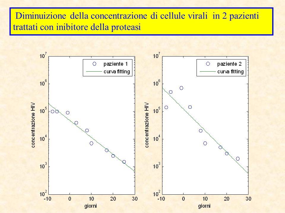 Diminuizione della concentrazione di cellule virali in 2 pazienti trattati con inibitore della proteasi