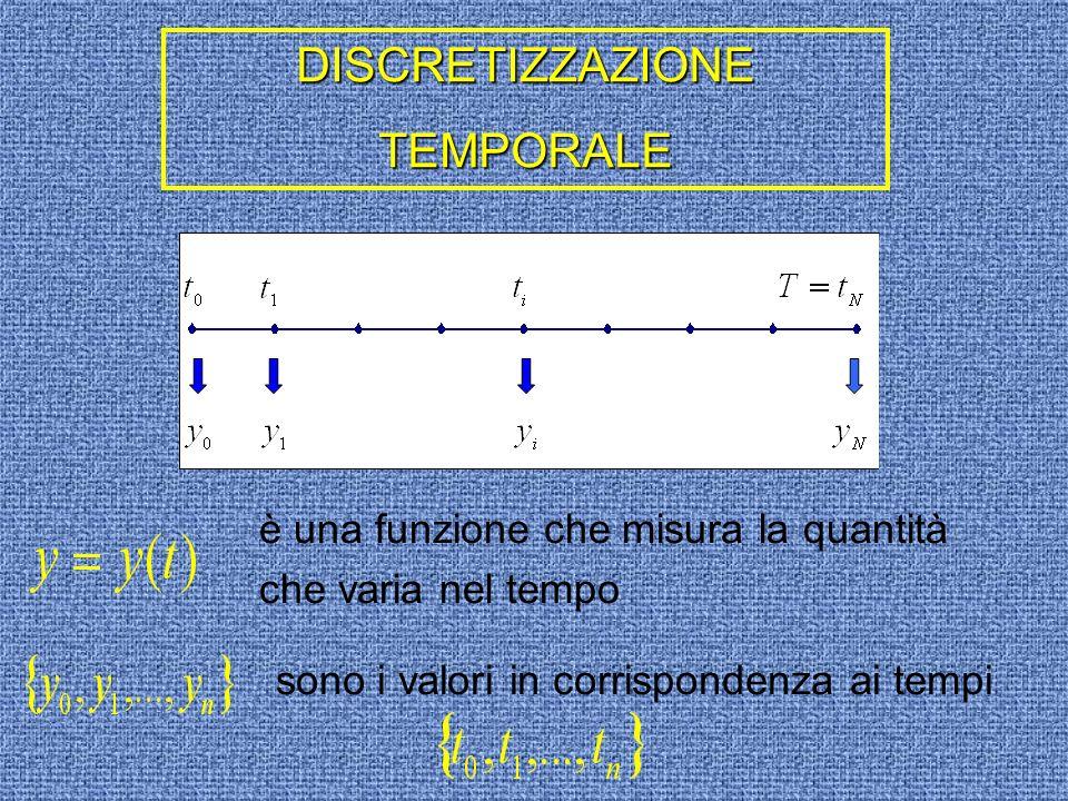 è una funzione che misura la quantità che varia nel tempo sono i valori in corrispondenza ai tempi DISCRETIZZAZIONETEMPORALE