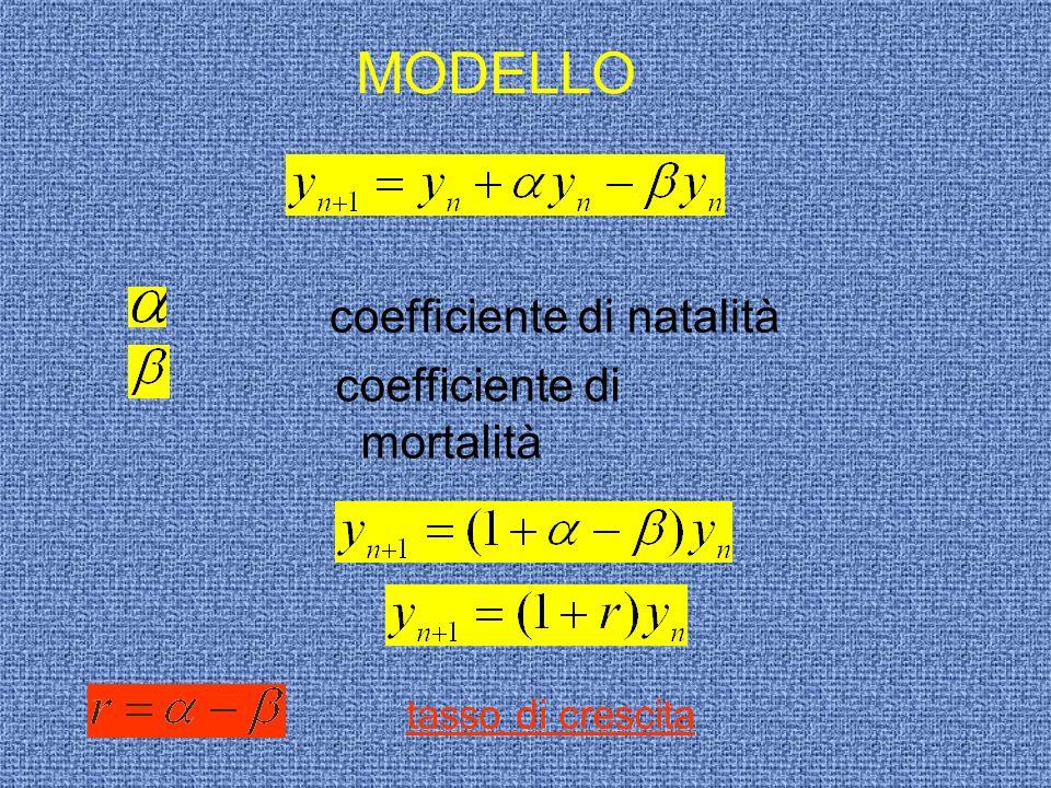 MODELLO coefficiente di natalità tasso di crescita coefficiente di mortalità