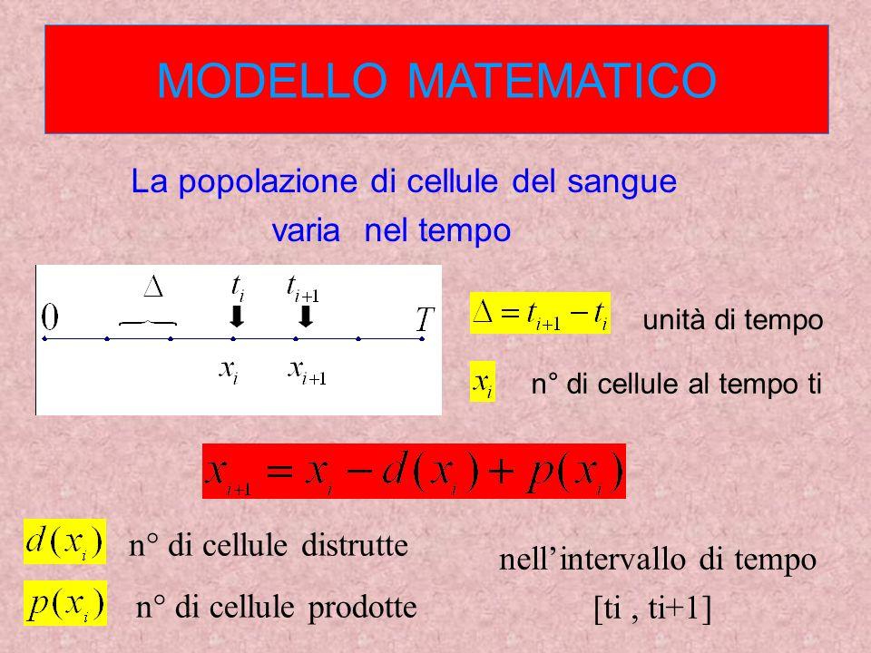 unità di tempo n° di cellule al tempo ti MODELLO MATEMATICO La popolazione di cellule del sangue varia nel tempo n° di cellule distrutte n° di cellule