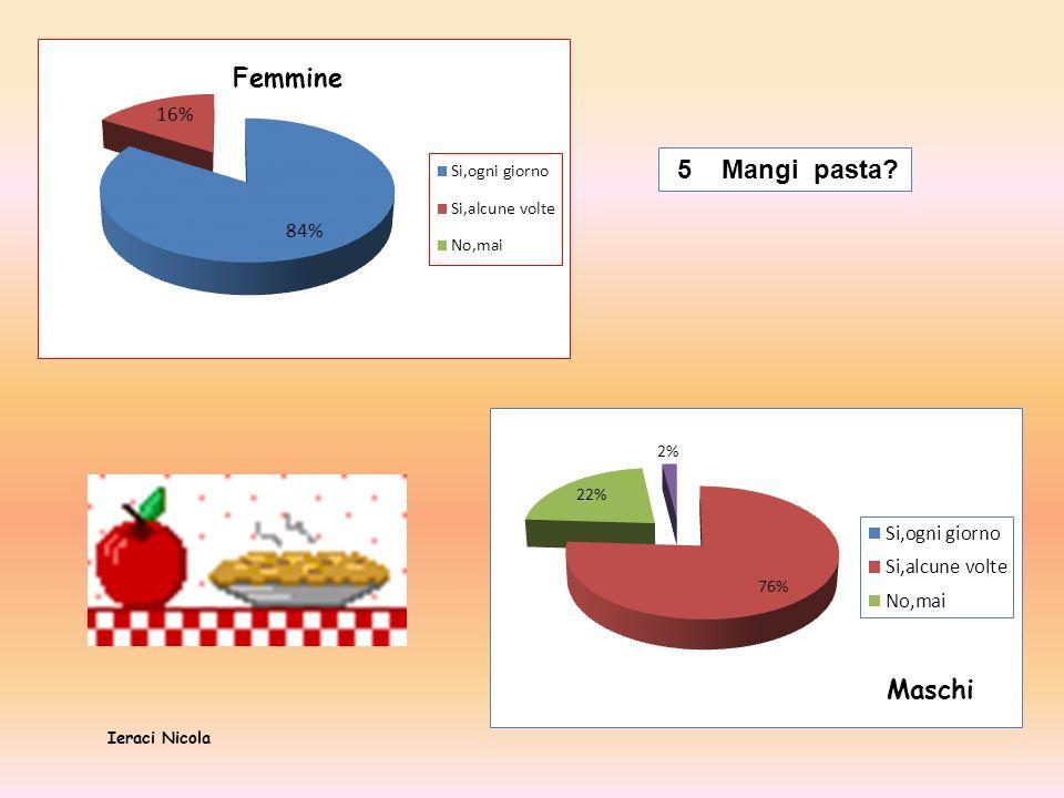 5 Mangi pasta? Femmine Maschi Ieraci Nicola