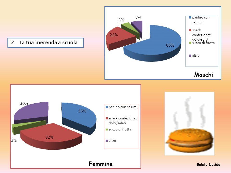 3 La tua merenda a casa MF snack confezionati dolci/salati2237 frutta2623 niente813 altro1120 totale6793 Salato Davide