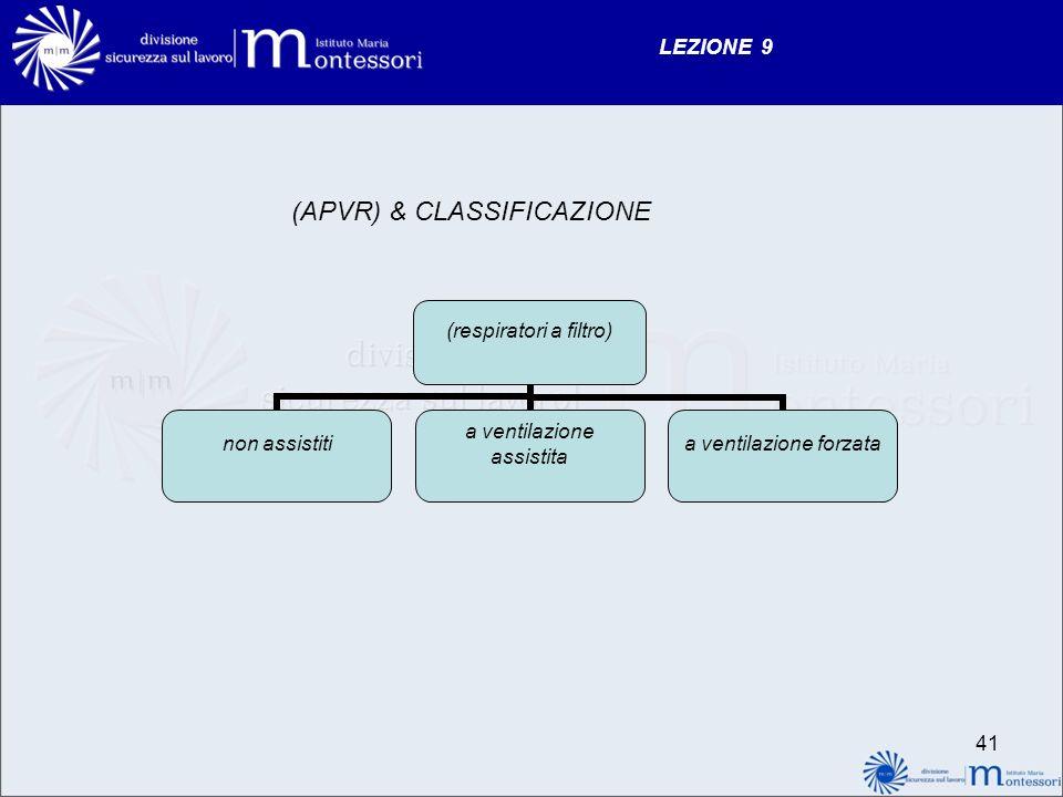 LEZIONE 9 (APVR) & CLASSIFICAZIONE (respiratori a filtro) non assistiti a ventilazione assistita a ventilazione forzata 41