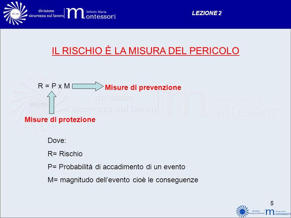 LEZIONE 2 IL RISCHIO È LA MISURA DEL PERICOLO R = P x M Misure di protezione Misure di prevenzione Dove: R= Rischio P= Probabilità di accadimento di un evento M= magnitudo dellevento cioè le conseguenze 5