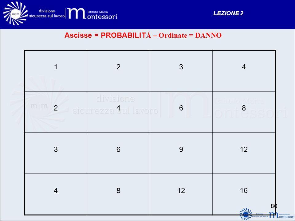 LEZIONE 2 80 Ascisse = PROBABILIT Á – Ordinate = DANNO 1234 2468 36912 48 16