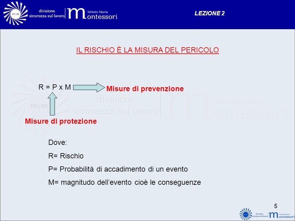 LEZIONE 2 IL RISCHIO È LA MISURA DEL PERICOLO R = P x M Misure di protezione Misure di prevenzione Dove: R= Rischio P= Probabilità di accadimento di u