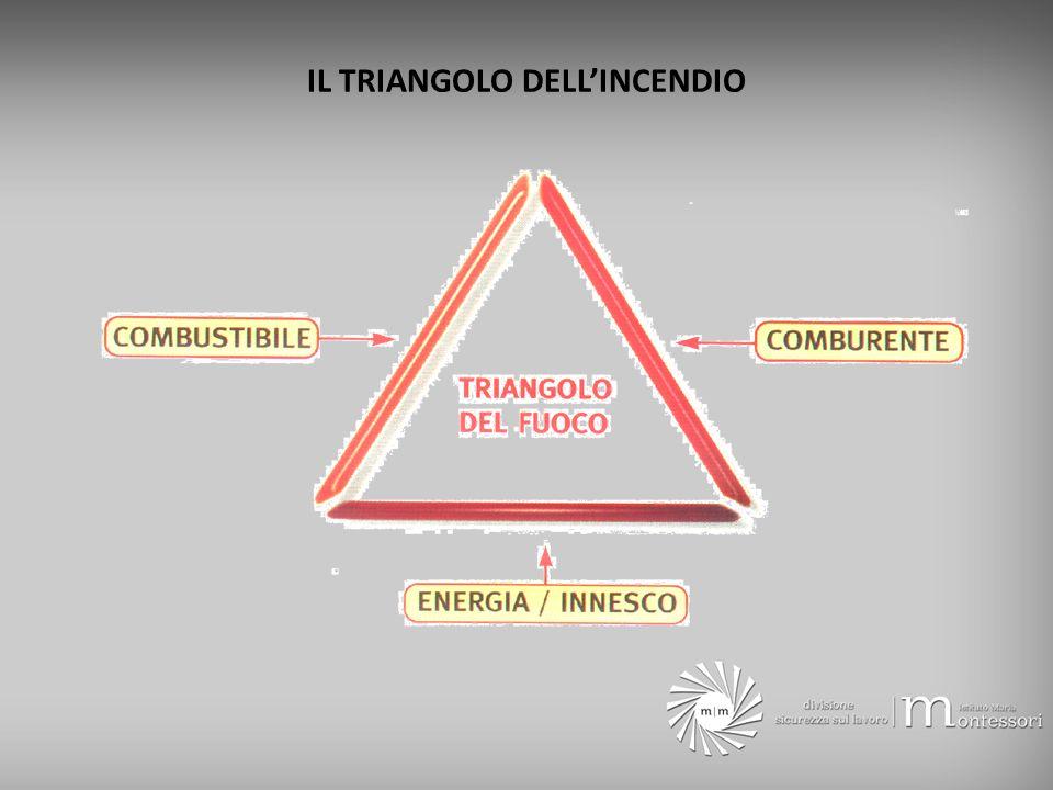 LINCENDIO E RARO si verifica solo in presenza di tre fattori (il triangolo dellincendio): un combustibile un comburente una causa di innesco