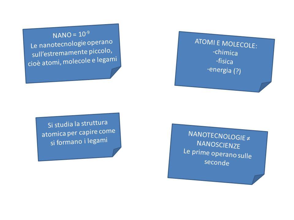 NANO = 10 -9 Le nanotecnologie operano sullestremamente piccolo, cioè atomi, molecole e legami ATOMI E MOLECOLE: -chimica -fisica -energia (?) Si studia la struttura atomica per capire come si formano i legami NANOTECNOLOGIE NANOSCIENZE Le prime operano sulle seconde