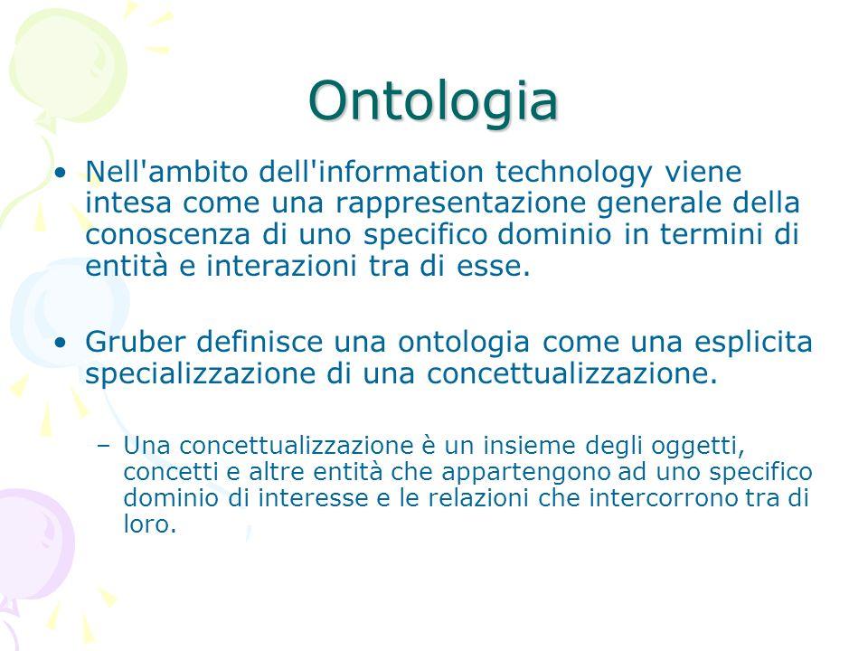 Ontologia Nell ambito dell information technology viene intesa come una rappresentazione generale della conoscenza di uno specifico dominio in termini di entità e interazioni tra di esse.
