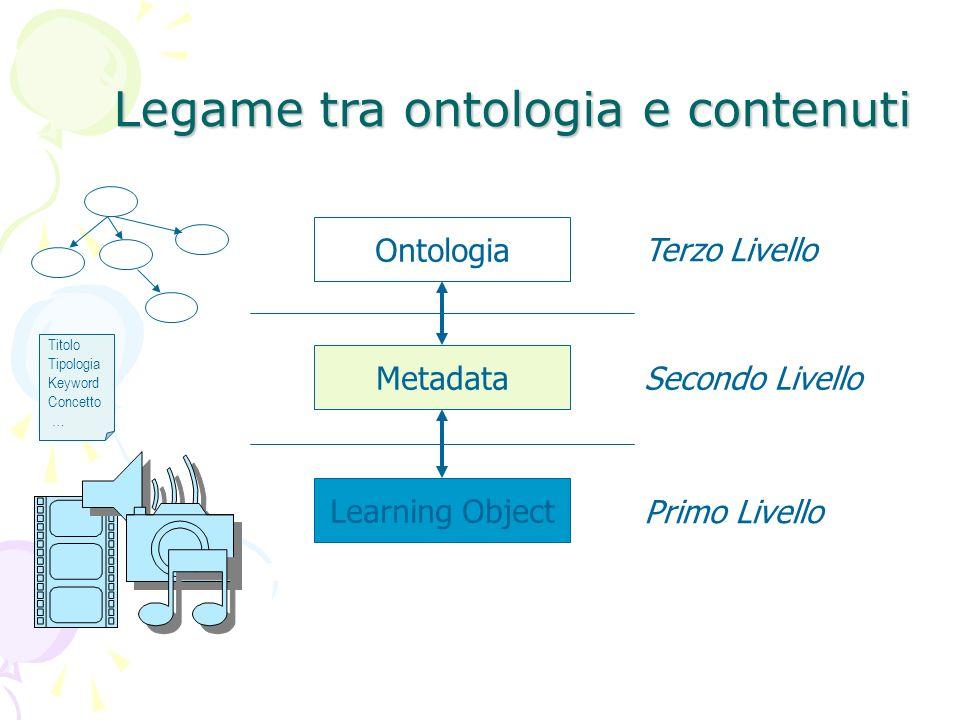 Learning Object Primo Livello Ontologia Terzo Livello Metadata Secondo Livello Legame tra ontologia e contenuti Titolo Tipologia Keyword Concetto …