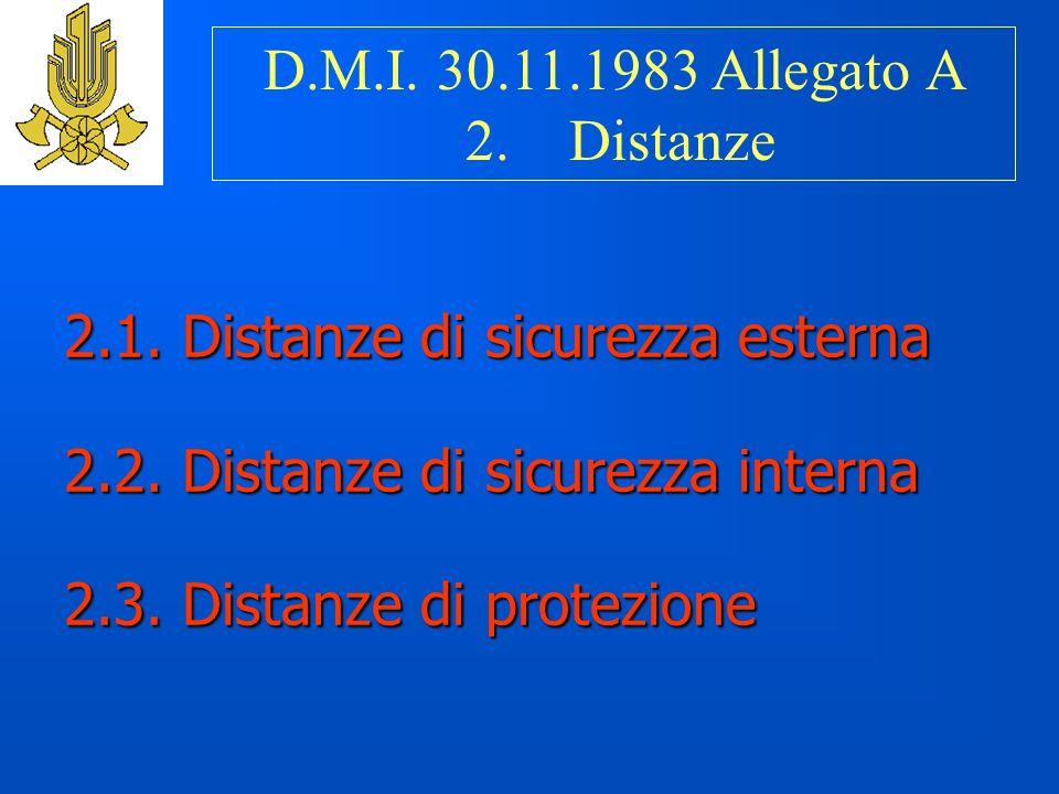 2.1.Distanze di sicurezza esterna 2.2. Distanze di sicurezza interna 2.3.