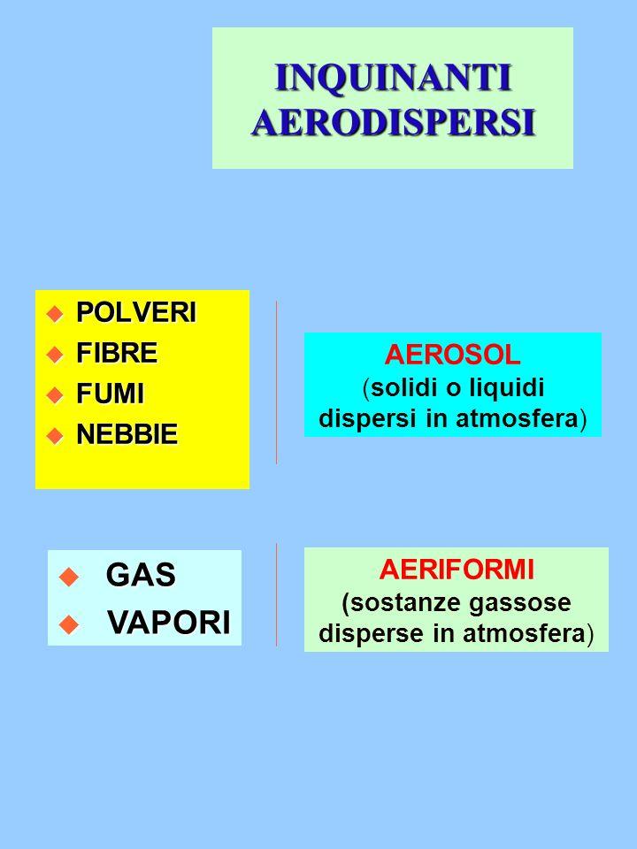 INQUINANTI AERODISPERSI u POLVERI u FIBRE u FUMI u NEBBIE AEROSOL (solidi o liquidi dispersi in atmosfera) GAS GAS u VAPORI AERIFORMI (sostanze gassos