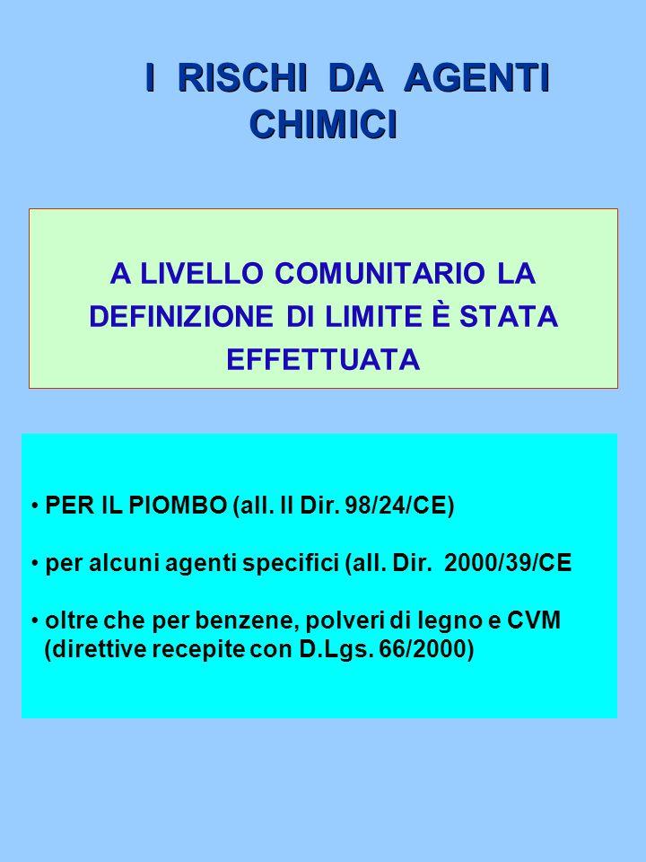 I RISCHI DA AGENTI CHIMICI A LIVELLO COMUNITARIO LA DEFINIZIONE DI LIMITE È STATA EFFETTUATA PER IL PIOMBO (all. II Dir. 98/24/CE) per alcuni agenti s