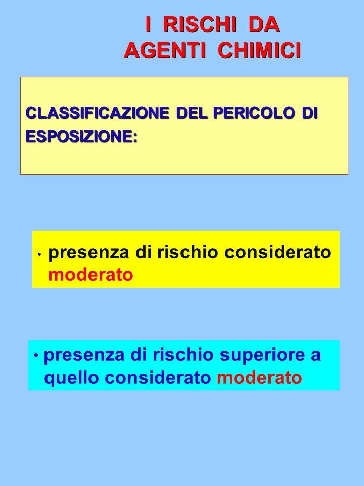 CLASSIFICAZIONE DEL PERICOLO DI ESPOSIZIONE: presenza di rischio superiore a quello considerato moderato presenza di rischio considerato moderato
