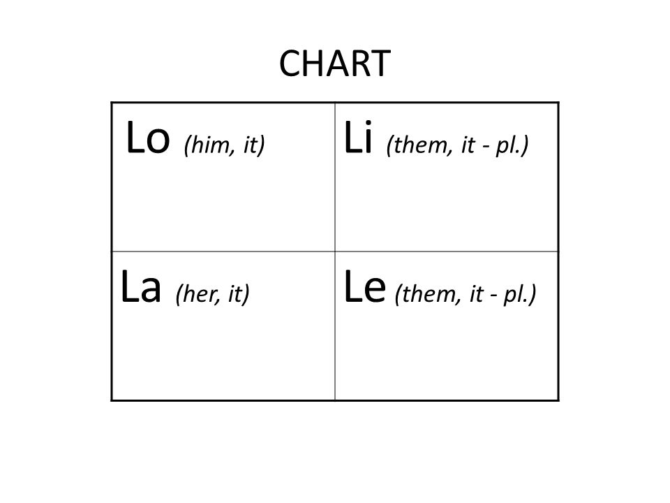 CHART Lo (him, it) Li (them, it - pl.) La (her, it) Le (them, it - pl.)