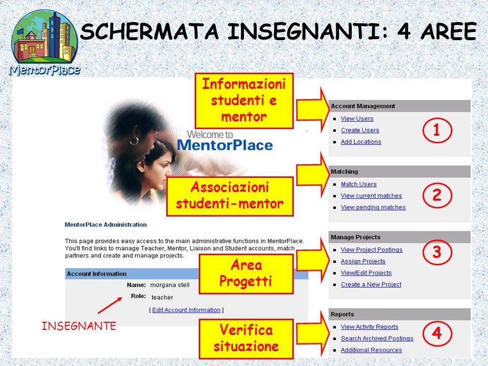 SCHERMATA INSEGNANTI: 4 AREE Informazioni studenti e mentor Associazioni studenti-mentor Area Progetti Verifica situazione 1 3 4 INSEGNANTE 2